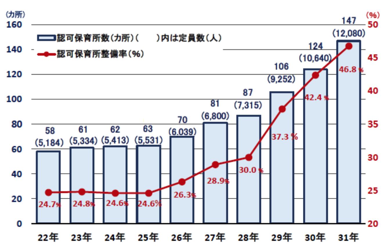 東京都杉並区での認可保育所数の増加
